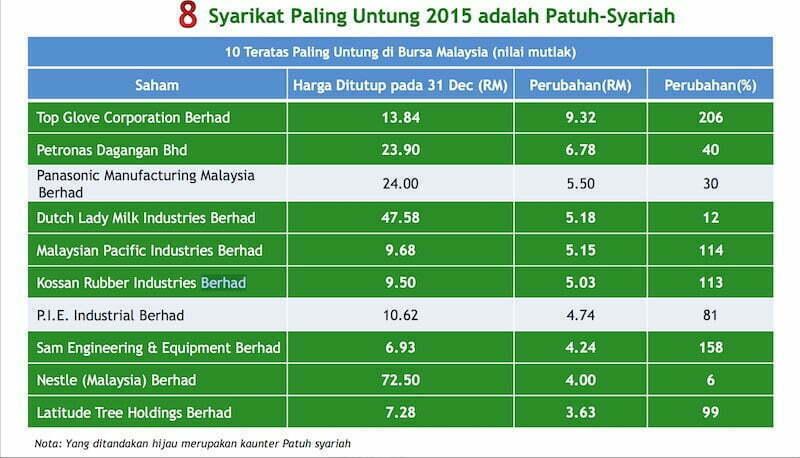 saham-paling-untung-2015