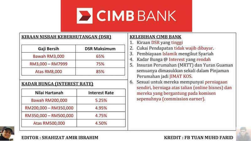 DSR CIMB Bank