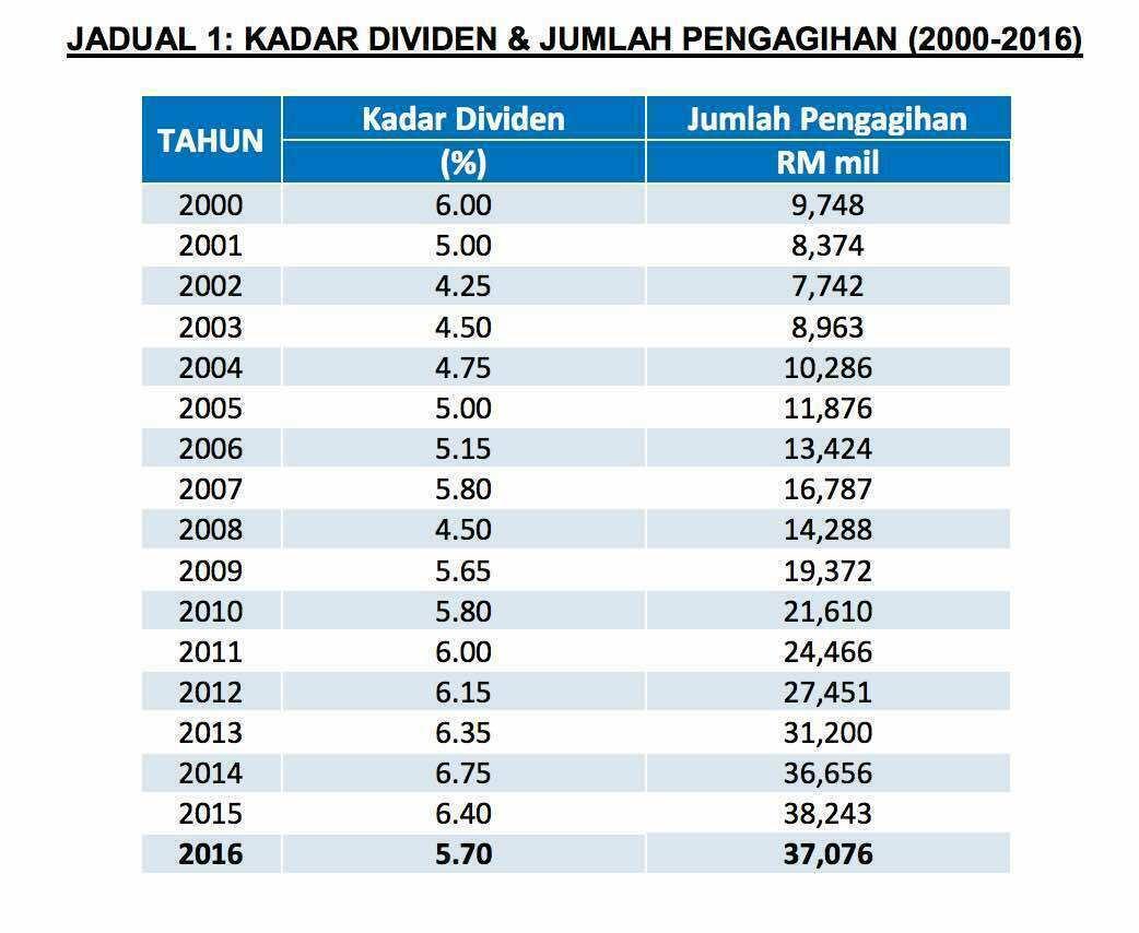 Kadar dividen KWSP