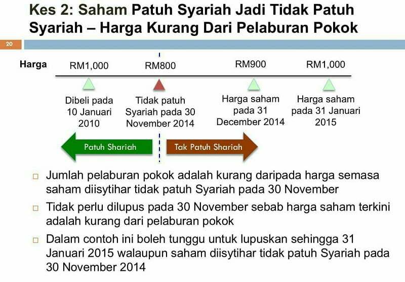 Senarai Terkini Saham Syarikat Patuh Syariah di Bursa Malaysia Mei 2019 5