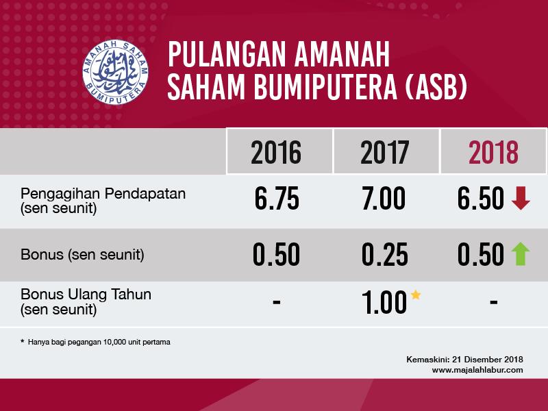 Prestasi Top 20 Pegangan Skim ASB Dalam Bursa Malaysia Meningkat Bagi Setengah Tahun 2019