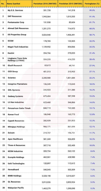 Senarai 30 Syarikat Yang Paling Cepat Berkembang Majalah Labur