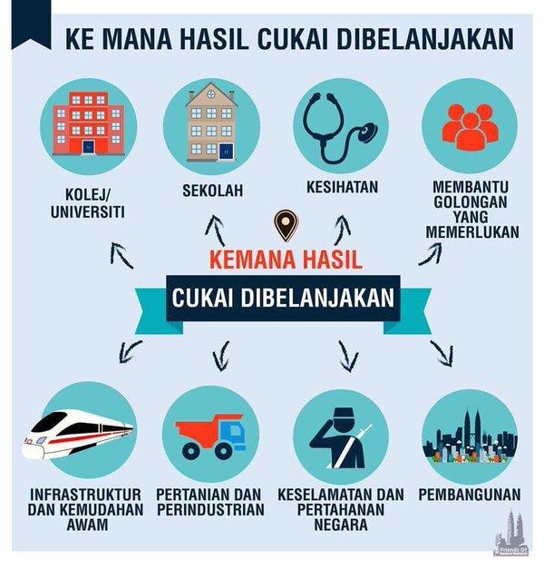 Fahami 4 Jenis Cukai Yang Ada Di Malaysia Majalah Labur
