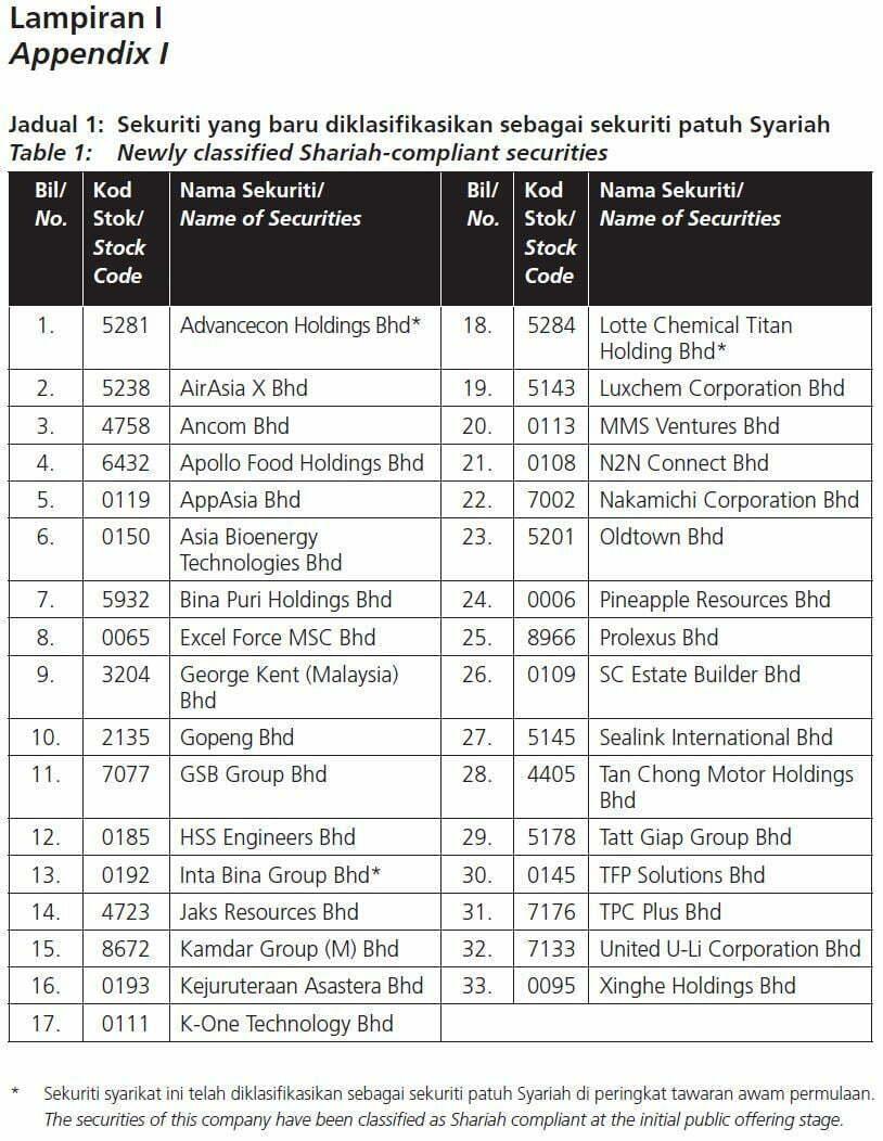 Senarai Terkini Saham Syarikat Di Bursa Malaysia Yang Patuh Syariah Majalah Labur