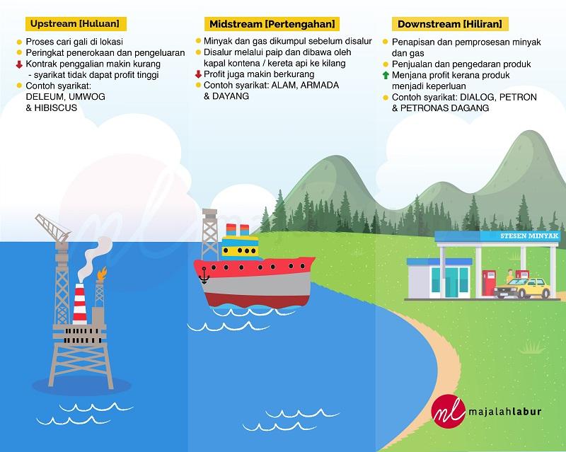 Nak Beli Saham Syarikat Oil Gas Kenali Industri Ini Dengan Lebih Dekat Majalah Labur