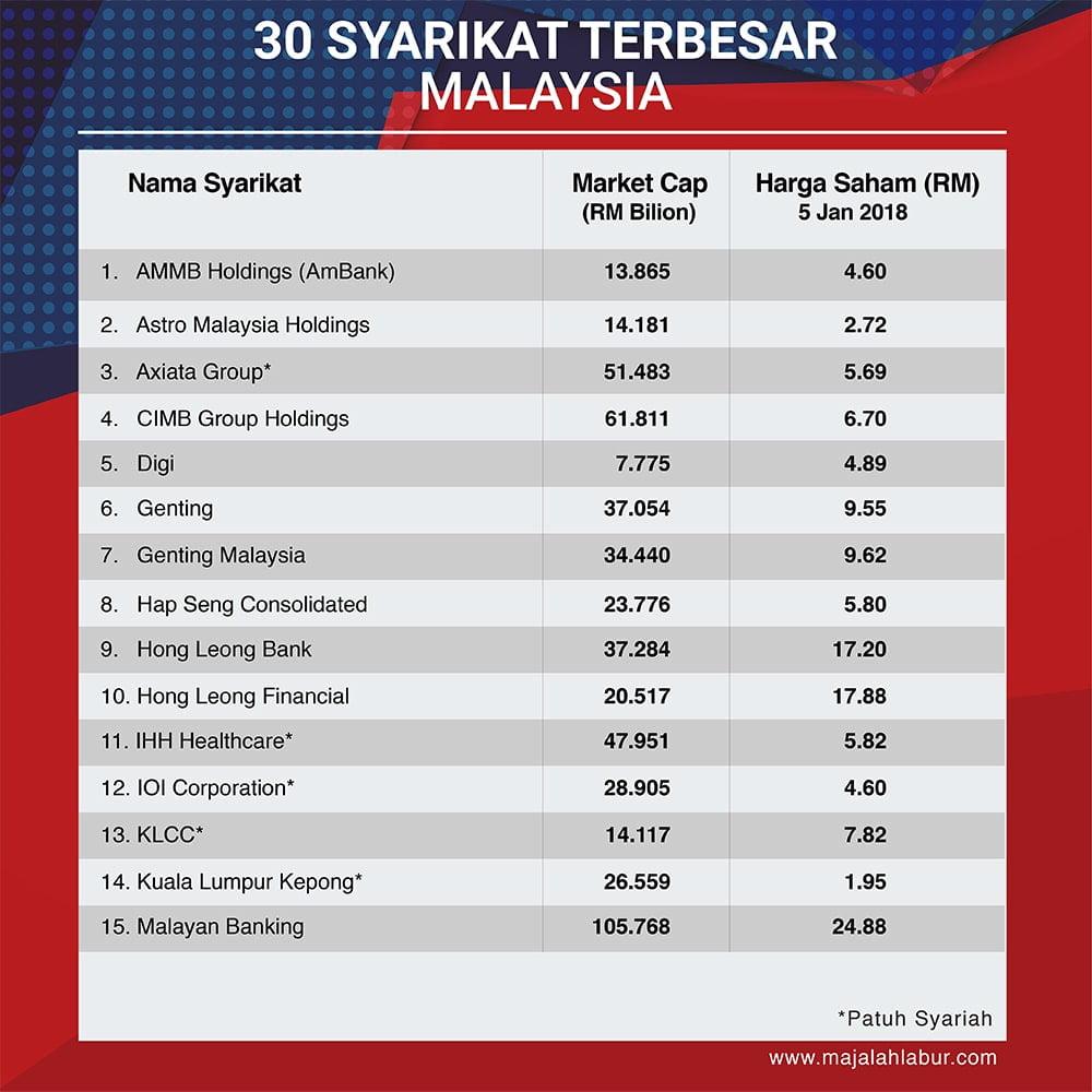 2018 Berapa Gaji Pengarah Syarikat Top 30 Di Malaysia Majalah Labur