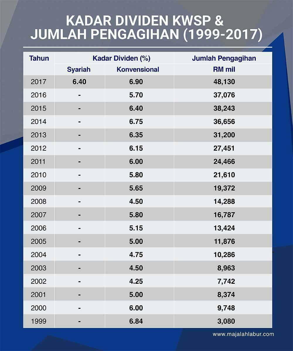 Dividen Kwsp Simpanan Syariah 6 4 Manakala Konvensional Sikit Lagi 7 Majalah Labur