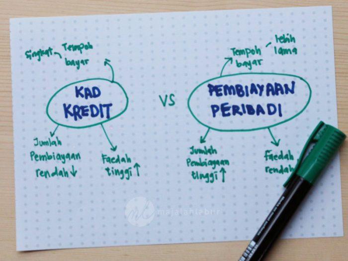 """Image result for pembiayaan peribadi"""""""