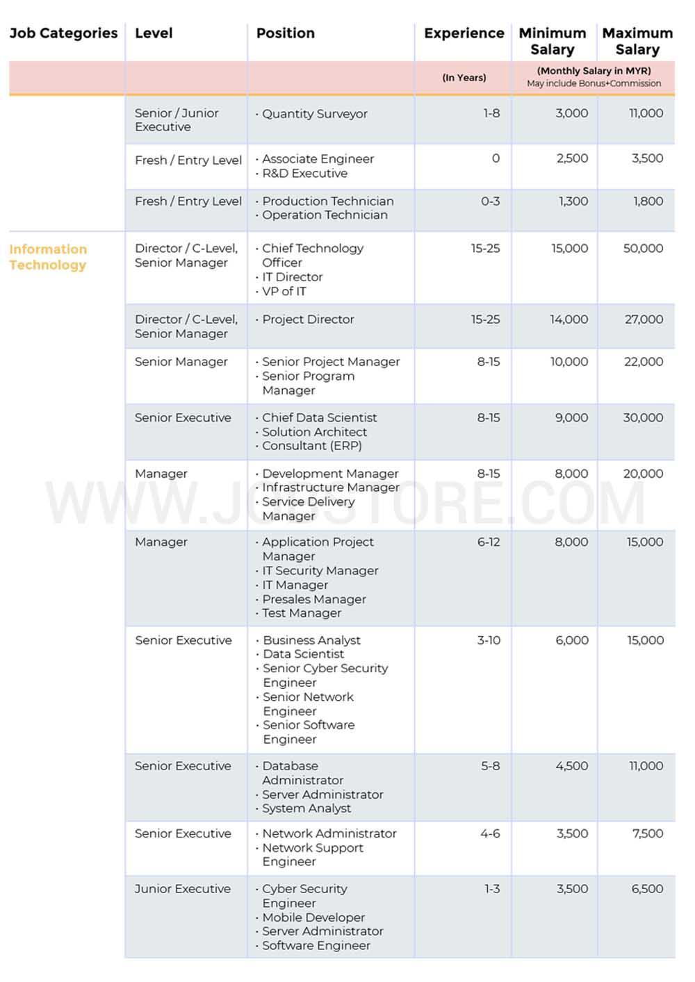 6 Bidang Kerja Yang Mendapat Permintaan Tinggi Di Malaysia Majalah Labur
