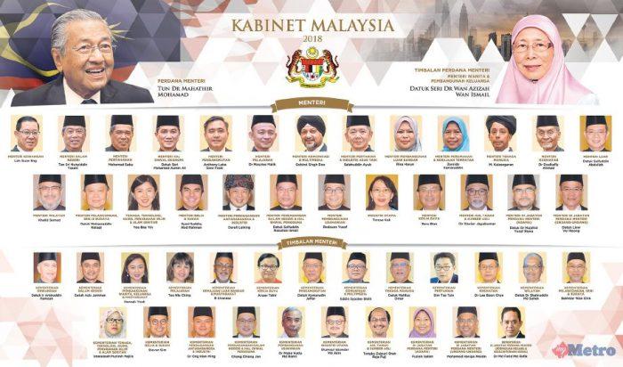 Pendapatan Bulanan Dan Jumlah Aset Menteri Kabinet Dan Setiausaha Politik Di Malaysia Majalah Labur