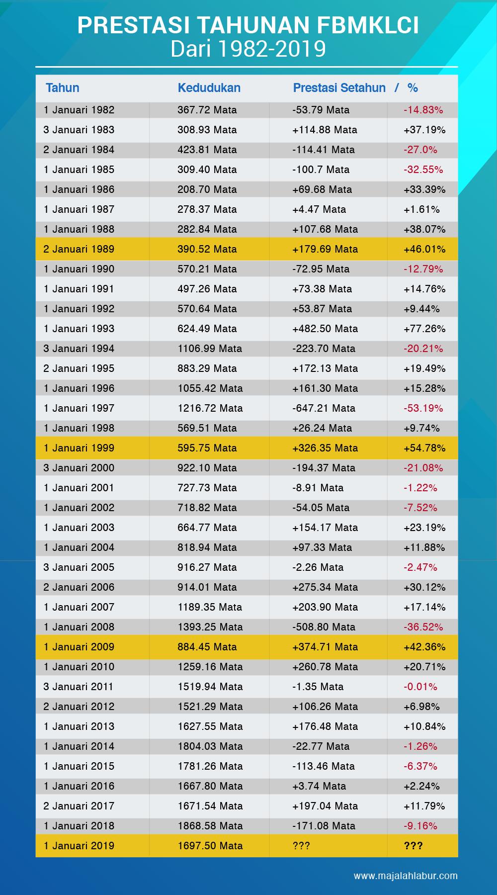 Apa Khabar Top 20 Pegangan KWSP Dalam Bursa Malaysia Untuk Tahun 2019? 3