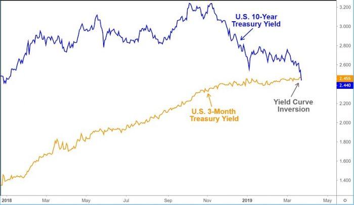 Perbandingan Keluk Hasil 3 Bulan – 10 Tahun Amerika Syarikat