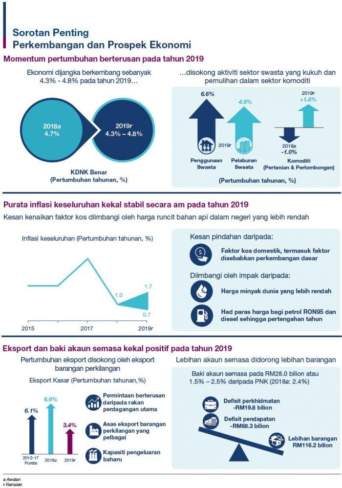 Laporan Tahunan Bank Negara Malaysia 2018 - Ekonomi Malaysia Dijangka Kukuh Bagi Menempuh Tahun 2019 2
