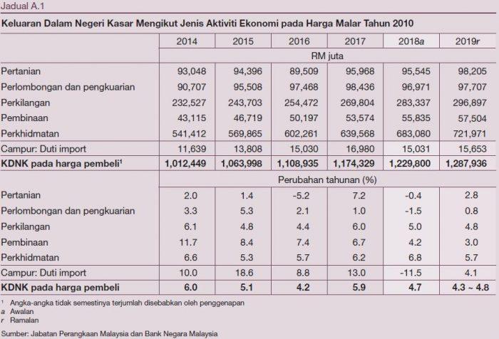 Laporan Tahunan Bank Negara Malaysia 2018 - Ekonomi Malaysia Dijangka Kukuh Bagi Menempuh Tahun 2019 11