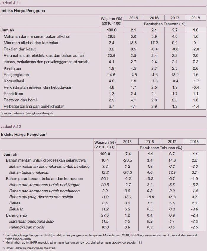 Laporan Tahunan Bank Negara Malaysia 2018 - Ekonomi Malaysia Dijangka Kukuh Bagi Menempuh Tahun 2019 13