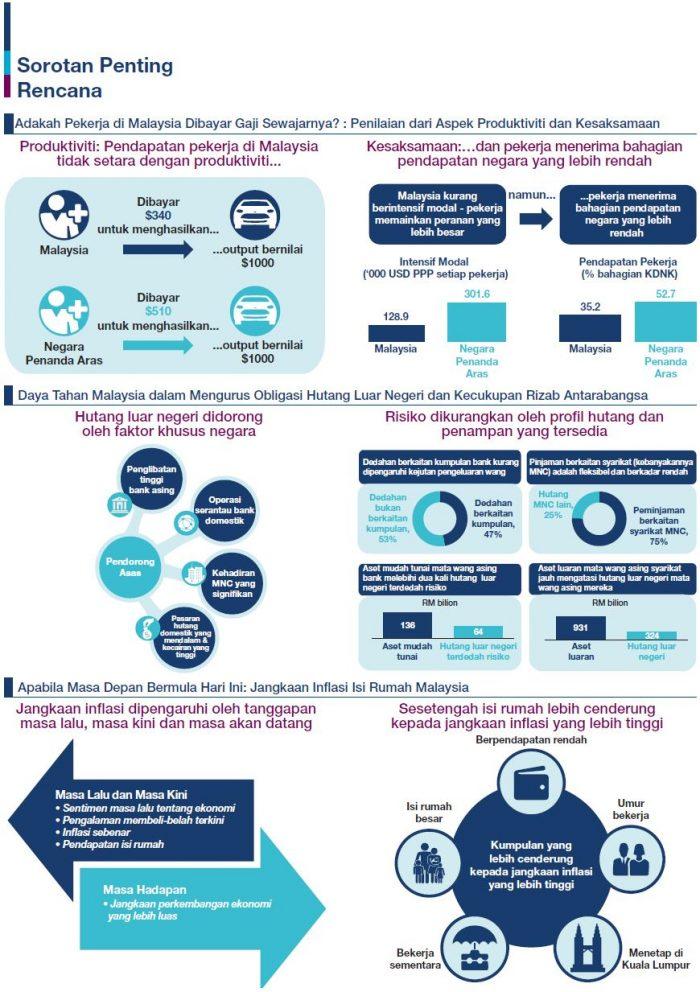 Laporan Tahunan Bank Negara Malaysia 2018 - Ekonomi Malaysia Dijangka Kukuh Bagi Menempuh Tahun 2019 3