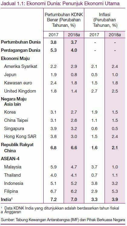 Laporan Tahunan Bank Negara Malaysia 2018 - Ekonomi Malaysia Dijangka Kukuh Bagi Menempuh Tahun 2019 4
