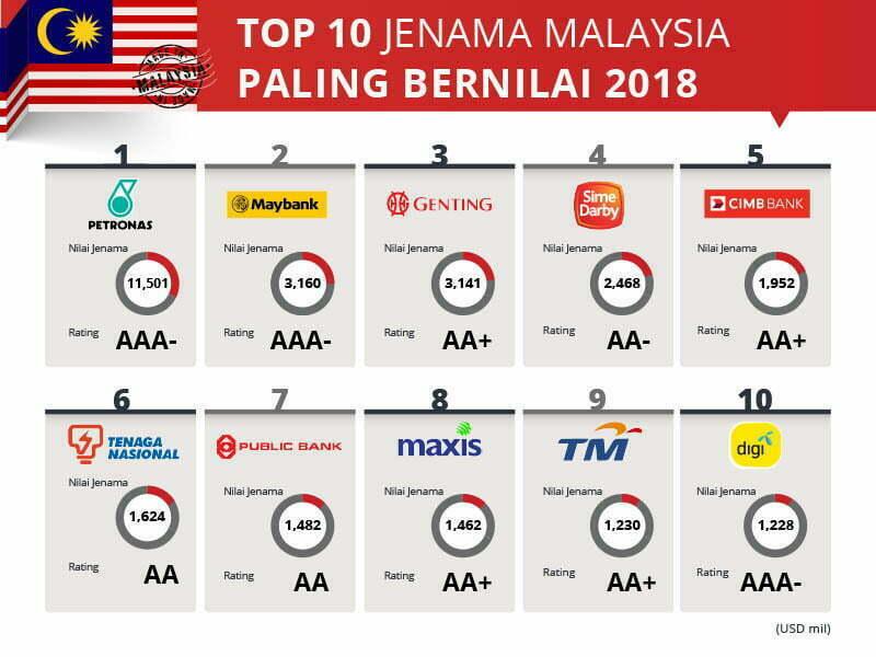 Ini 10 Jenama Terbaik Malaysia Tahun 2018 2
