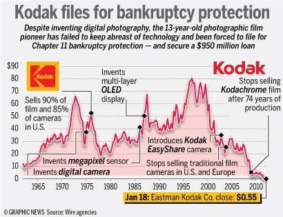 Syarikat Kodak Yang Berstatus Blue Chip Akhirnya Diisytiharkan Muflis, Kerana Kurang Peka Dengan Kehendak Masyarakat 7
