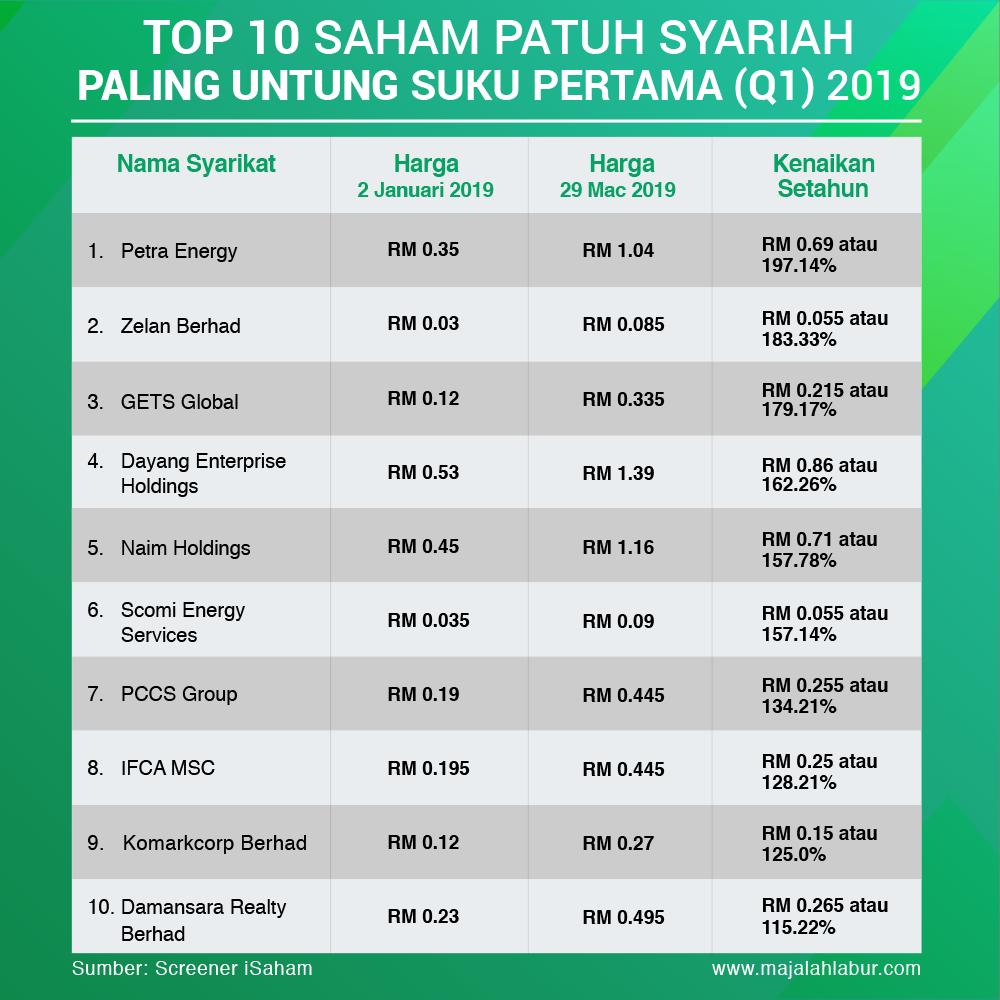 Top 10 Saham Patuh Syariah Paling Untung Suku Pertama (Q1) 2019 3