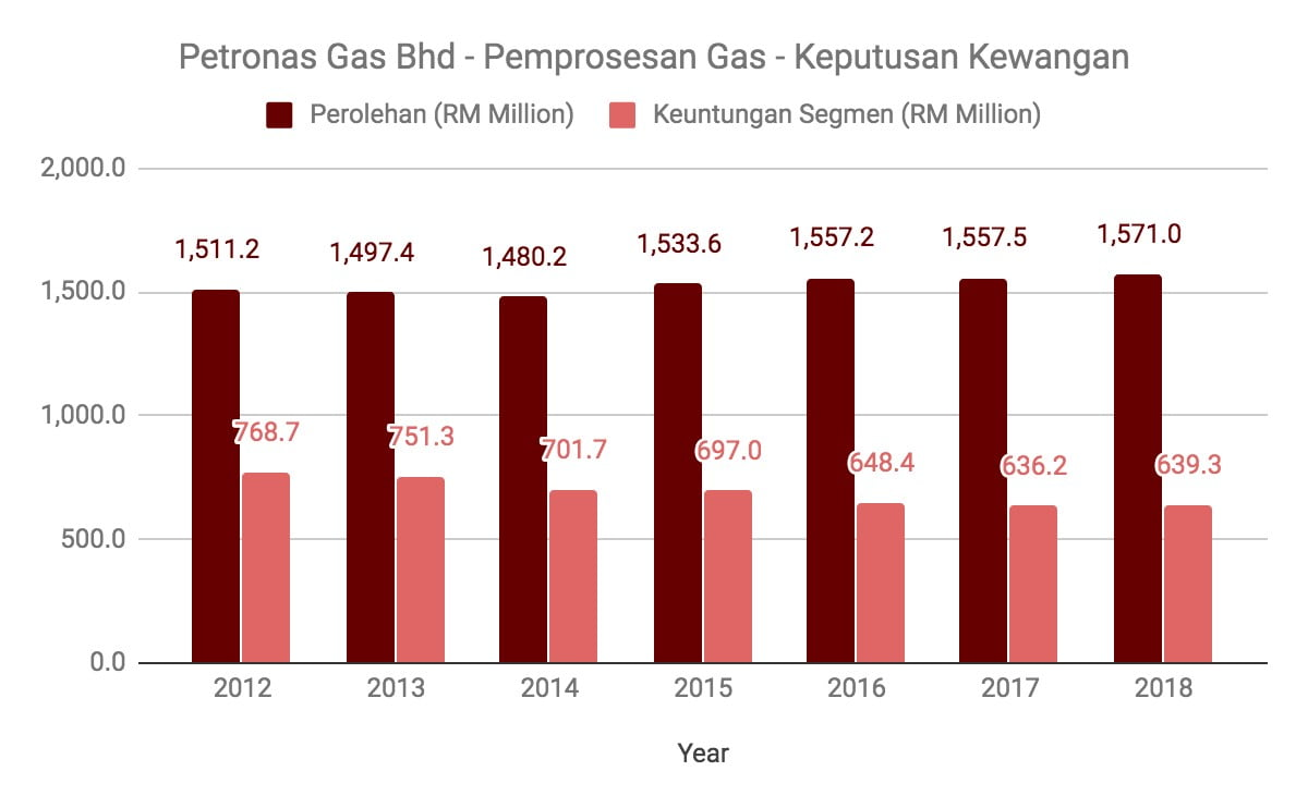 Nak Melabur Saham Petronas Gas? Ambil Tahu 10 Perkara Ini Terlebih Dahulu 2