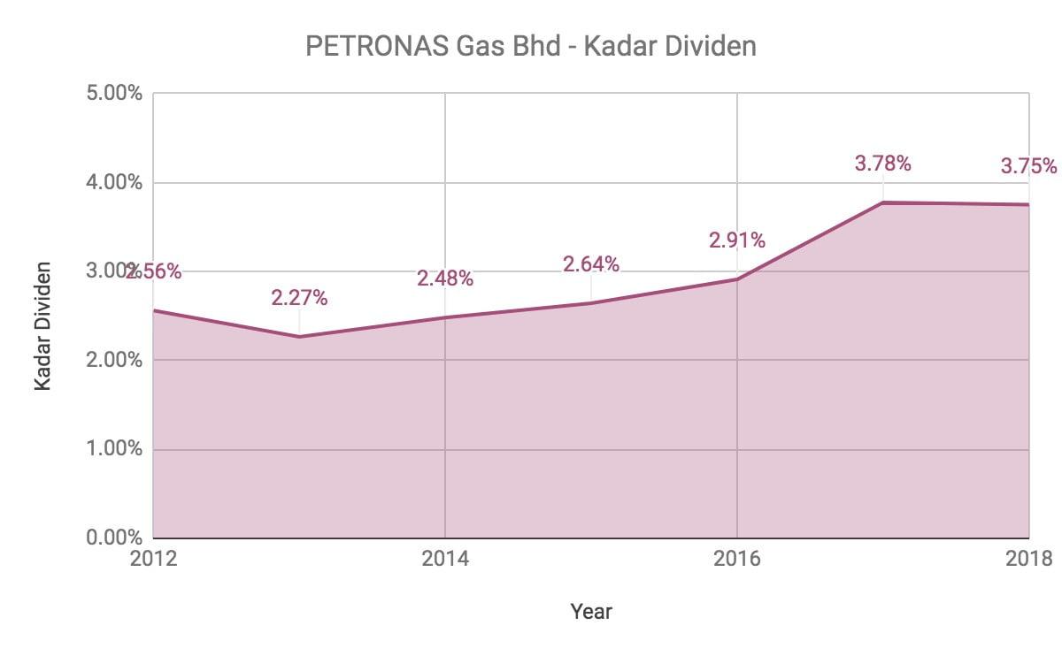Nak Melabur Saham Petronas Gas? Ambil Tahu 10 Perkara Ini Terlebih Dahulu 12