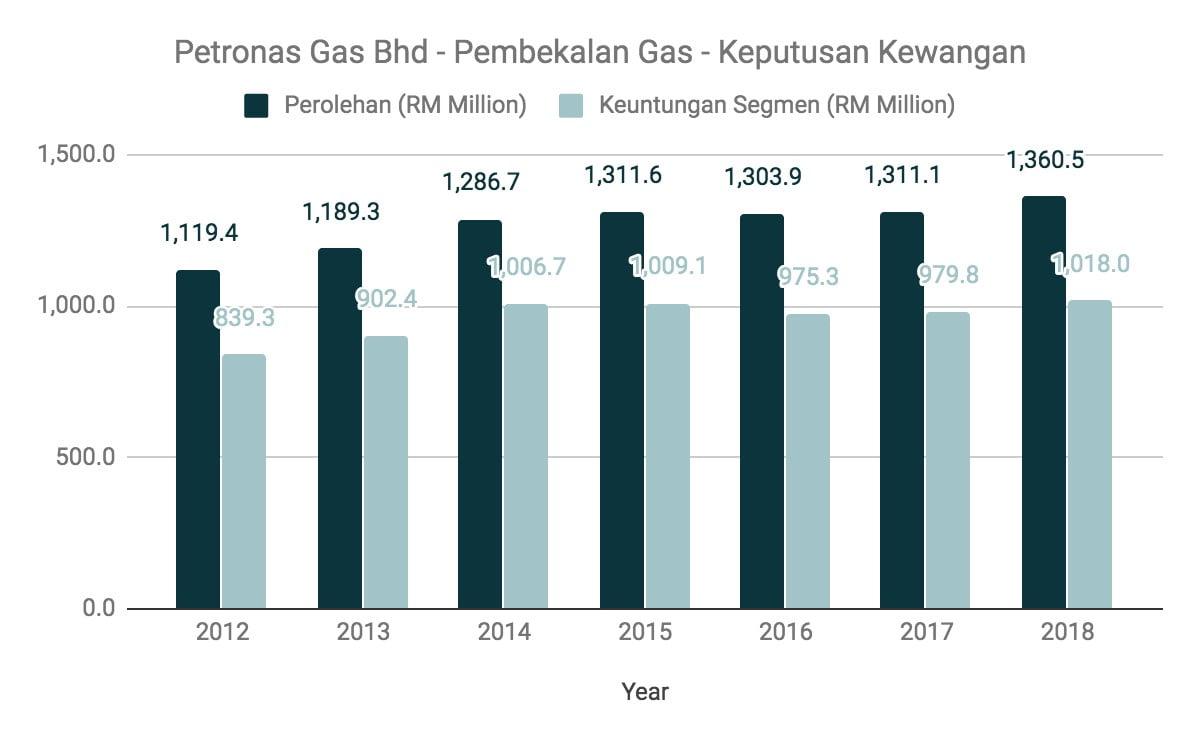 Nak Melabur Saham Petronas Gas? Ambil Tahu 10 Perkara Ini Terlebih Dahulu 3