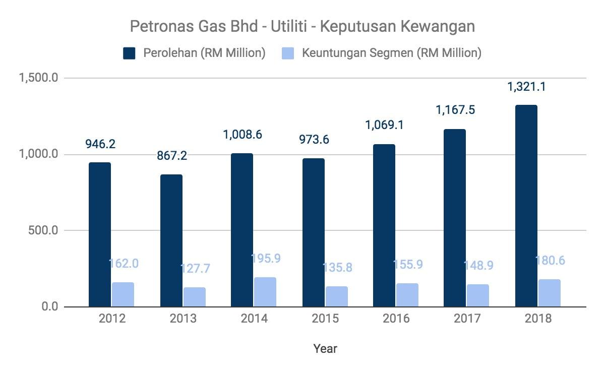 Nak Melabur Saham Petronas Gas? Ambil Tahu 10 Perkara Ini Terlebih Dahulu 4