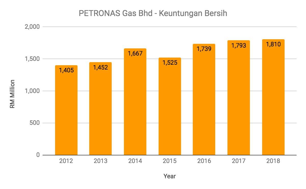 Nak Melabur Saham Petronas Gas? Ambil Tahu 10 Perkara Ini Terlebih Dahulu 7