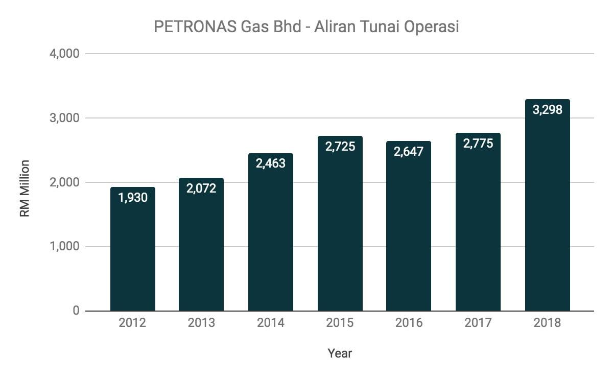 Nak Melabur Saham Petronas Gas? Ambil Tahu 10 Perkara Ini Terlebih Dahulu 8