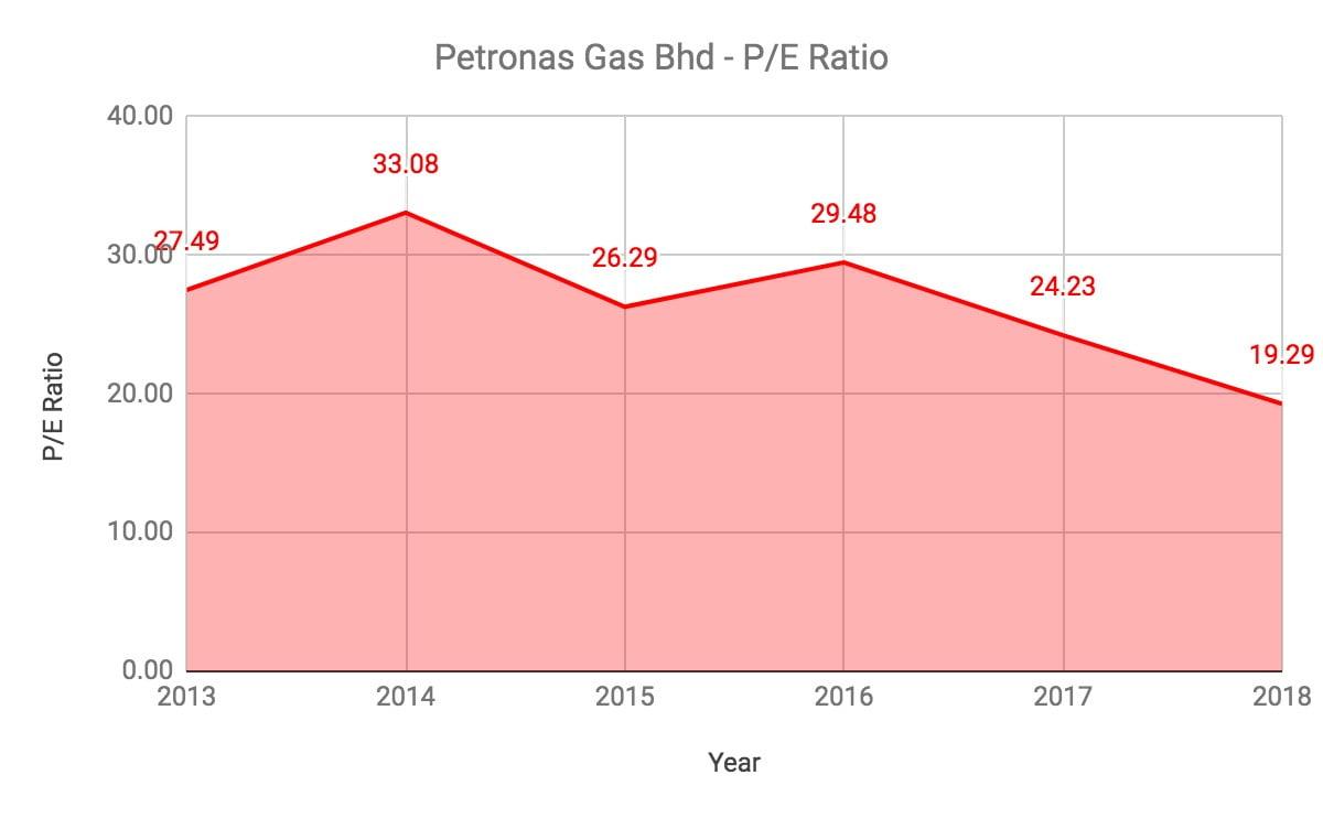 Nak Melabur Saham Petronas Gas? Ambil Tahu 10 Perkara Ini Terlebih Dahulu 9
