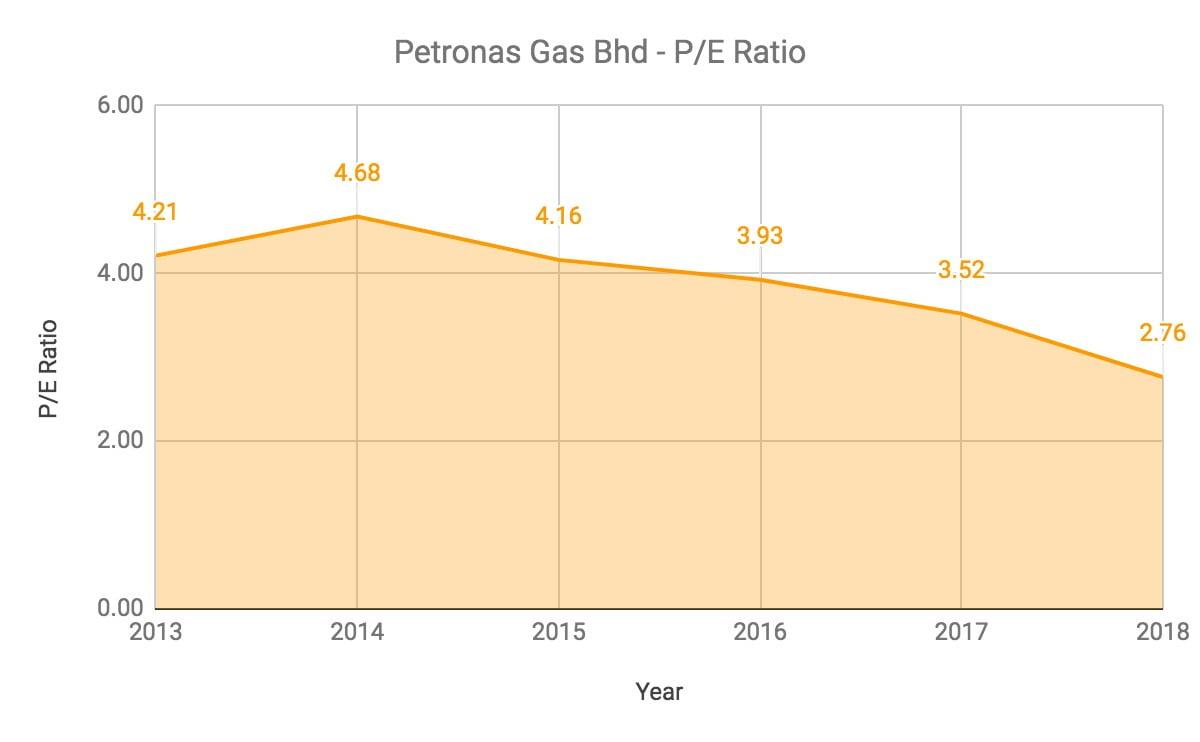 Nak Melabur Saham Petronas Gas? Ambil Tahu 10 Perkara Ini Terlebih Dahulu 10
