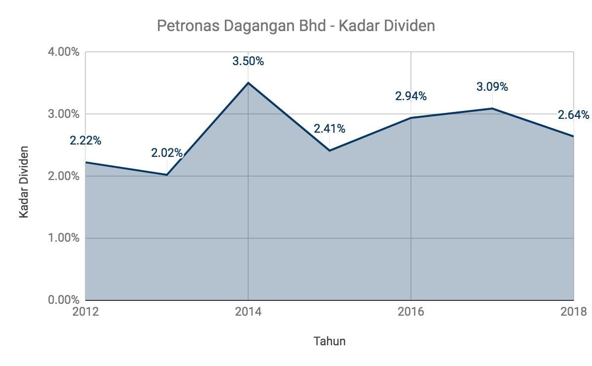 Nak Melabur Saham Petronas Dagangan Berhad? Ambil Tahu 11 Perkara Ini Terlebih Dahulu 11