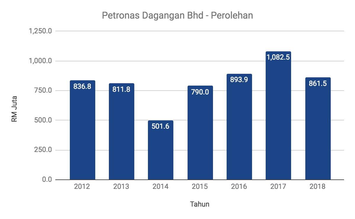 Nak Melabur Saham Petronas Dagangan Berhad? Ambil Tahu 11 Perkara Ini Terlebih Dahulu 5