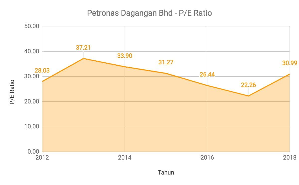 Nak Melabur Saham Petronas Dagangan Berhad? Ambil Tahu 11 Perkara Ini Terlebih Dahulu 8