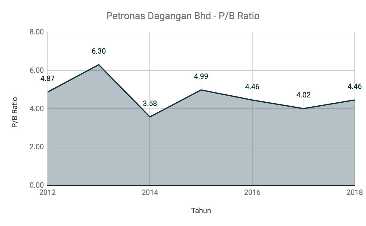 Nak Melabur Saham Petronas Dagangan Berhad? Ambil Tahu 11 Perkara Ini Terlebih Dahulu 9