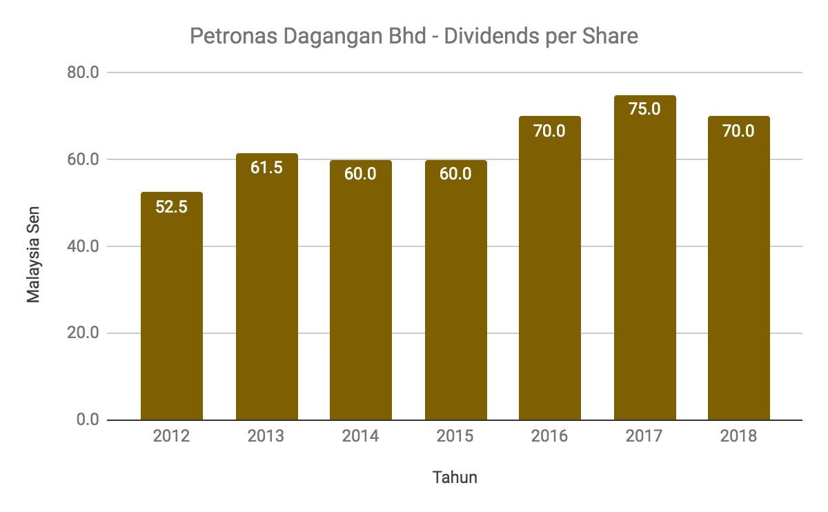 Nak Melabur Saham Petronas Dagangan Berhad? Ambil Tahu 11 Perkara Ini Terlebih Dahulu 10