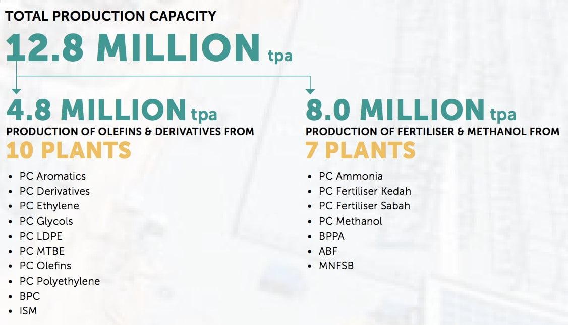 Nak Melabur Saham Petronas Chemical Group? Ambil Tahu 12 Perkara Ini Terlebih Dahulu 2