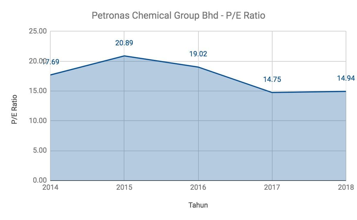 Nak Melabur Saham Petronas Chemical Group? Ambil Tahu 12 Perkara Ini Terlebih Dahulu 11