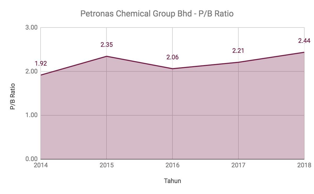 Nak Melabur Saham Petronas Chemical Group? Ambil Tahu 12 Perkara Ini Terlebih Dahulu 12