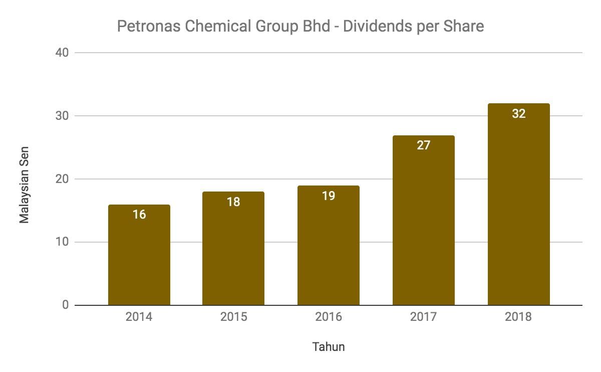 Nak Melabur Saham Petronas Chemical Group? Ambil Tahu 12 Perkara Ini Terlebih Dahulu 13