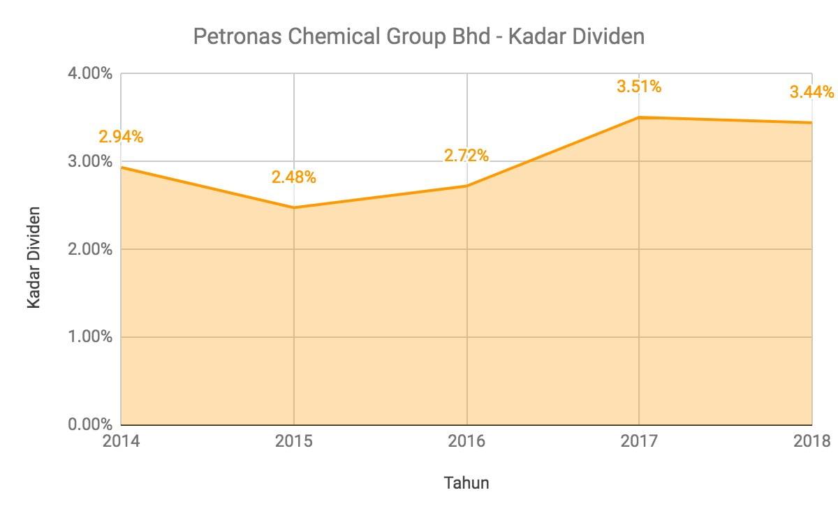 Nak Melabur Saham Petronas Chemical Group? Ambil Tahu 12 Perkara Ini Terlebih Dahulu 14