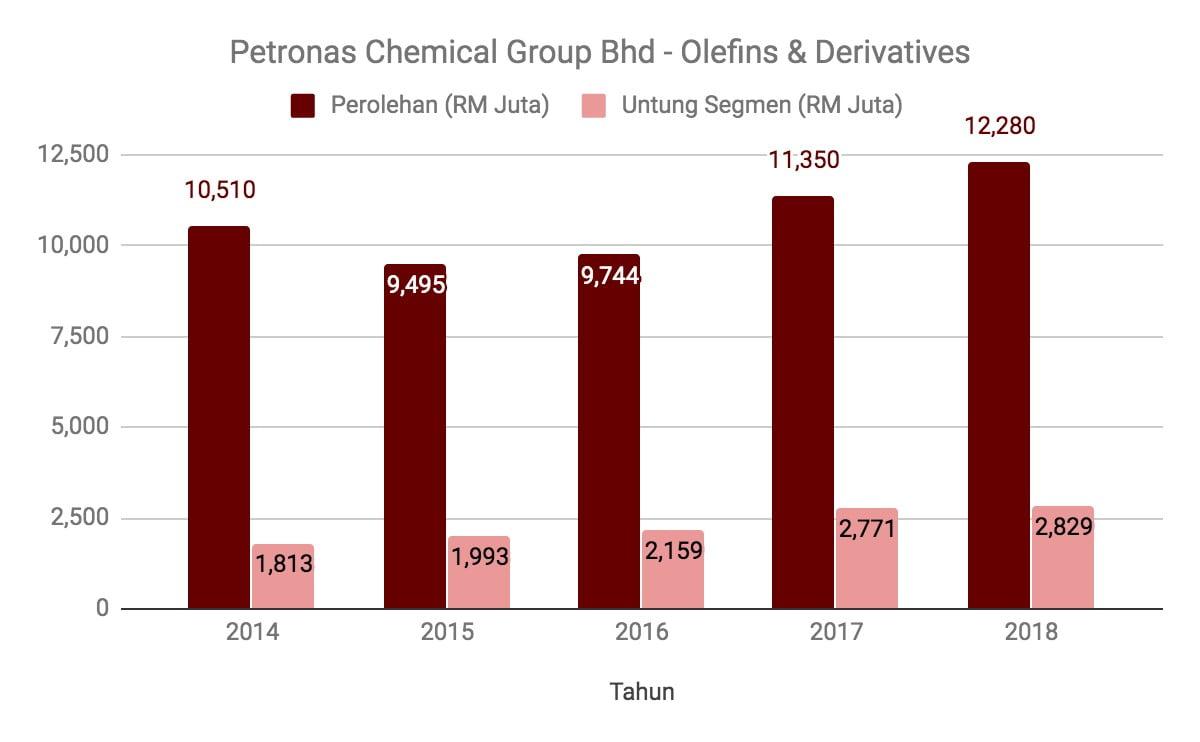 Nak Melabur Saham Petronas Chemical Group? Ambil Tahu 12 Perkara Ini Terlebih Dahulu 4