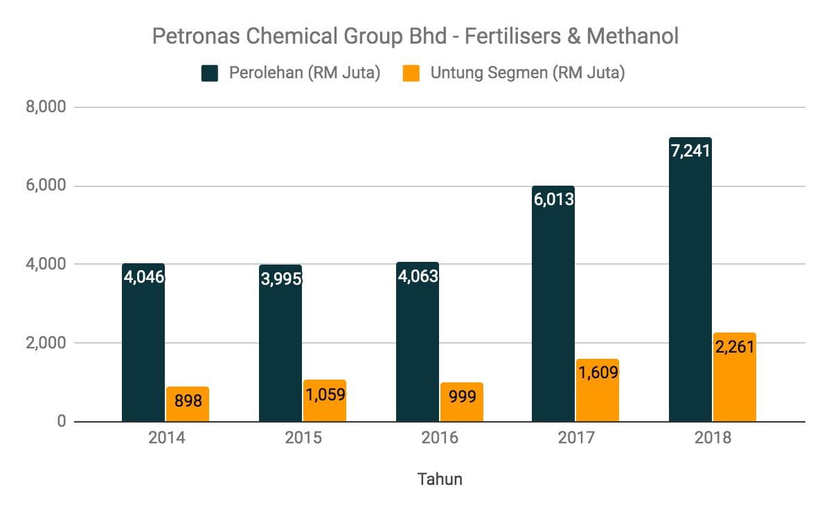 Nak Melabur Saham Petronas Chemical Group? Ambil Tahu 12 Perkara Ini Terlebih Dahulu 6