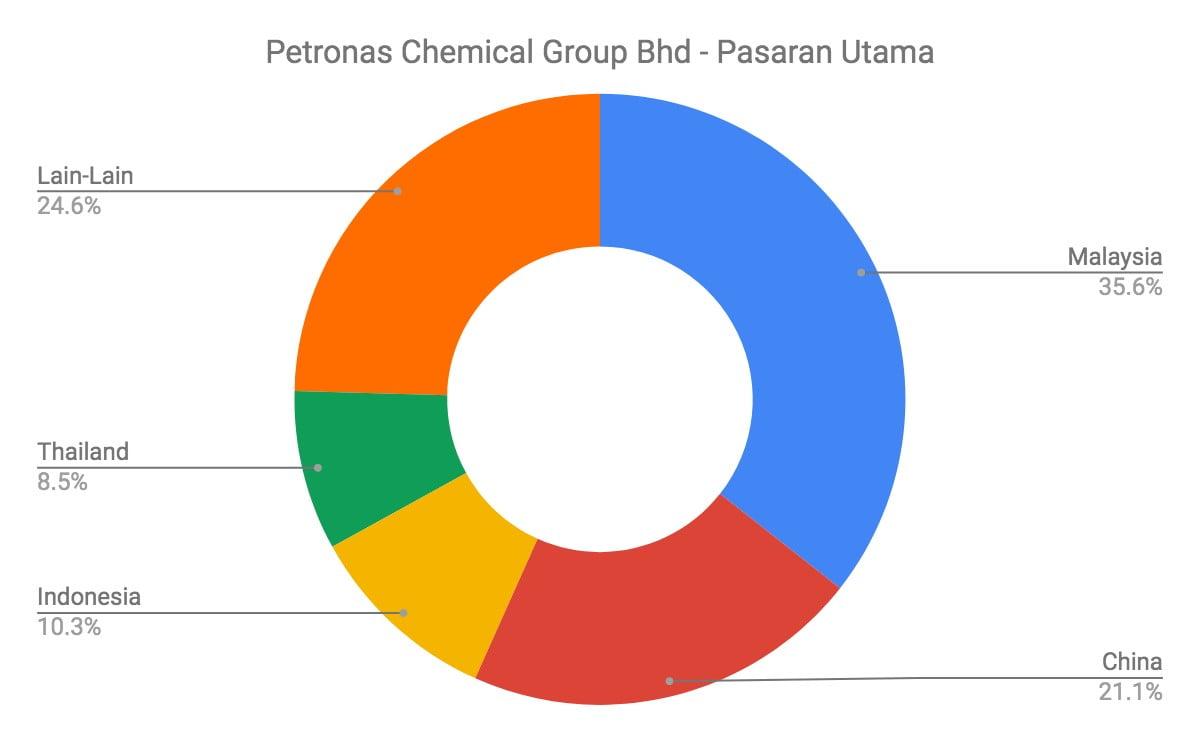 Nak Melabur Saham Petronas Chemical Group? Ambil Tahu 12 Perkara Ini Terlebih Dahulu 7