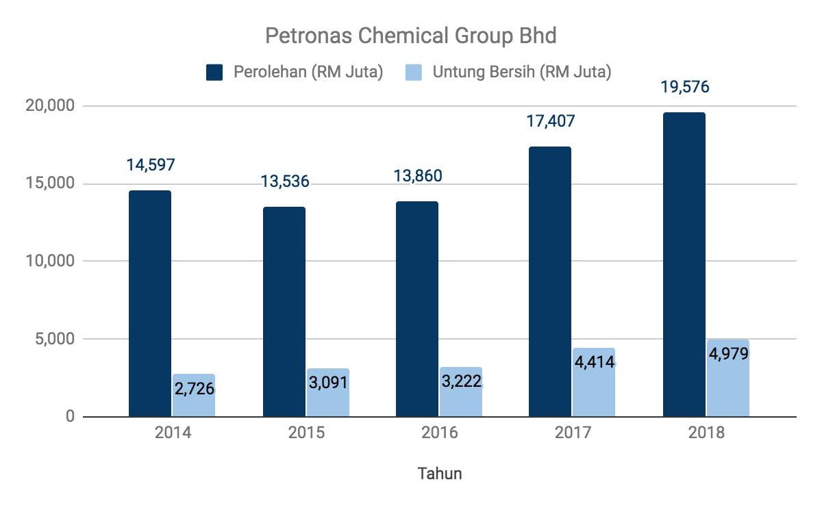 Nak Melabur Saham Petronas Chemical Group? Ambil Tahu 12 Perkara Ini Terlebih Dahulu 8