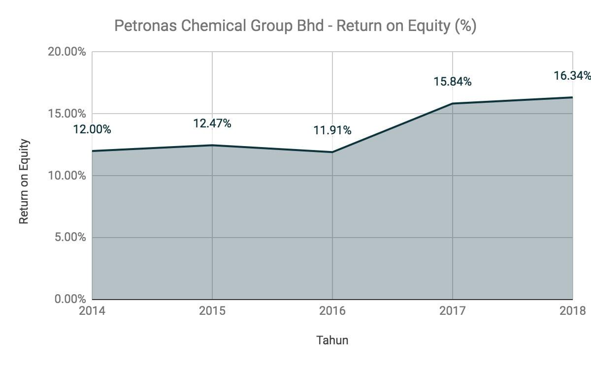 Nak Melabur Saham Petronas Chemical Group? Ambil Tahu 12 Perkara Ini Terlebih Dahulu 9