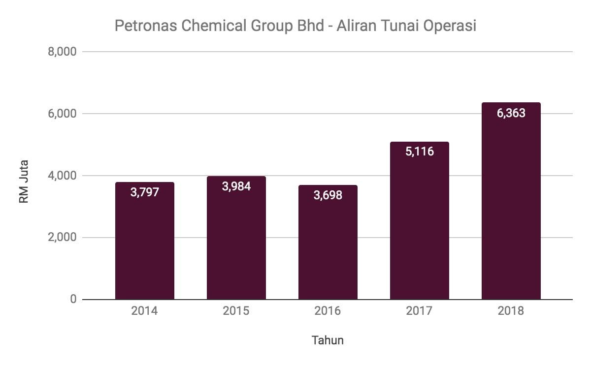 Nak Melabur Saham Petronas Chemical Group? Ambil Tahu 12 Perkara Ini Terlebih Dahulu 10