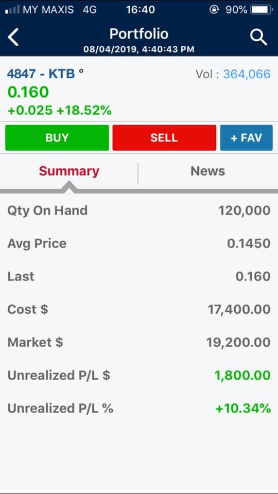 aaa portfolio1 - 'Market Down', Benarkah Masih Boleh Buat Untung?