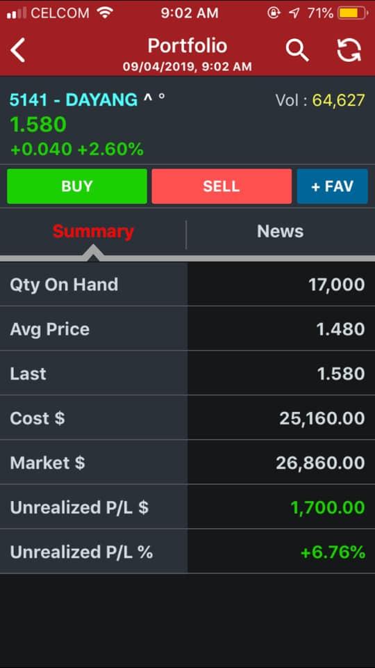 aaa portfolio2 - 'Market Down', Benarkah Masih Boleh Buat Untung?